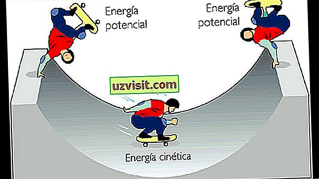 Kinetična energija