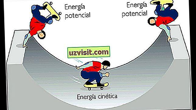 Kineetiline energia