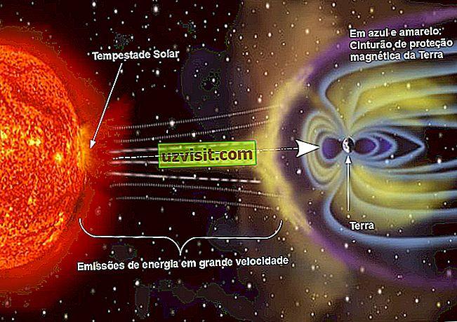 Signification de tempête solaire