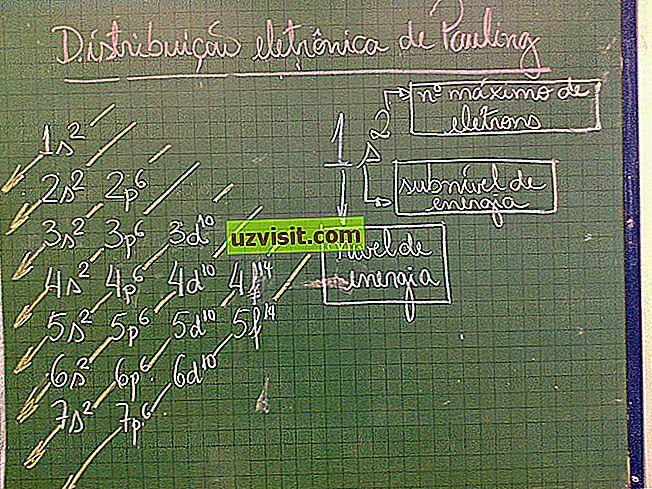Linuso Paulingo diagrama