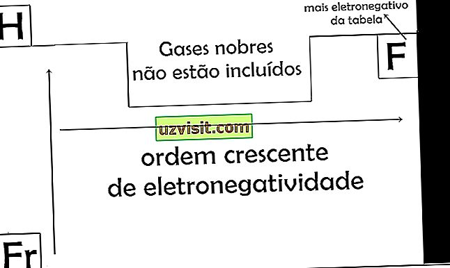 Électronégativité - science