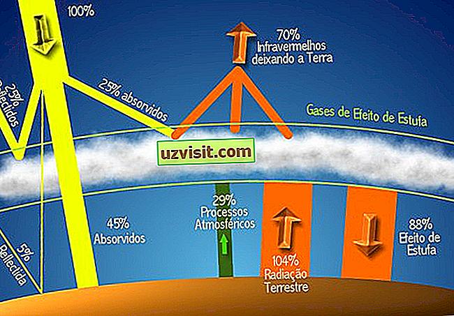 általános - Üvegházhatás