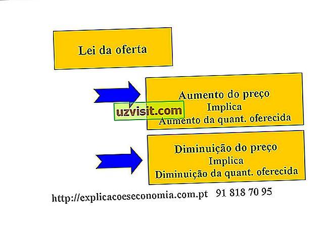 Significato della legge della domanda e dell'offerta