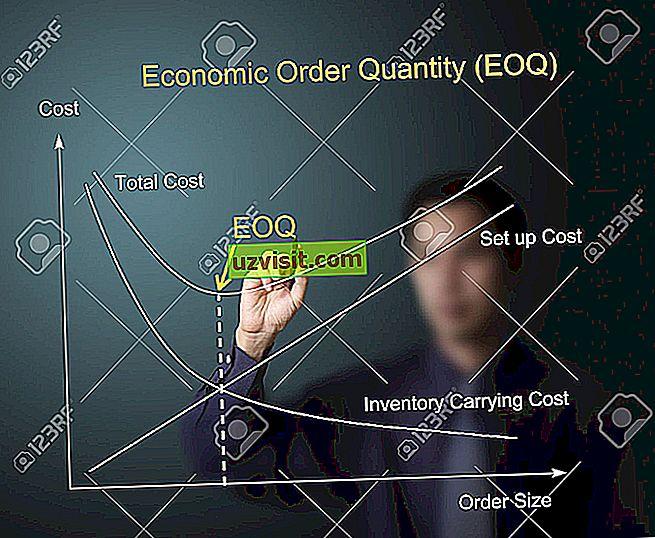 Akronyme - EOQ