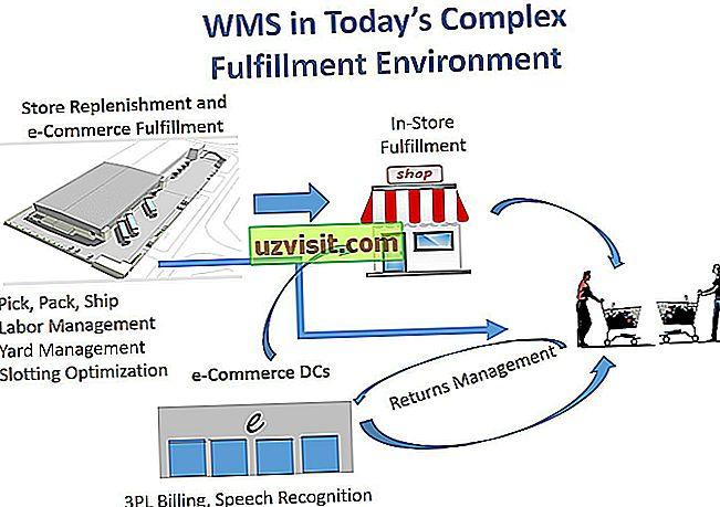 technológie - WMS
